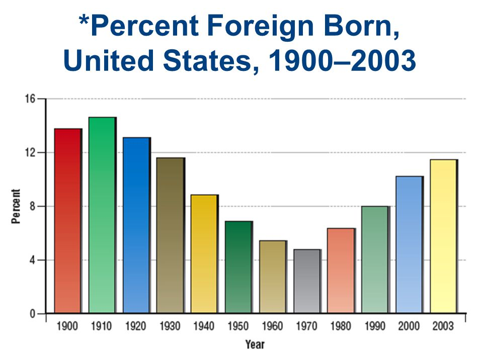 *Percent Foreign Born, United States, 1900–2003