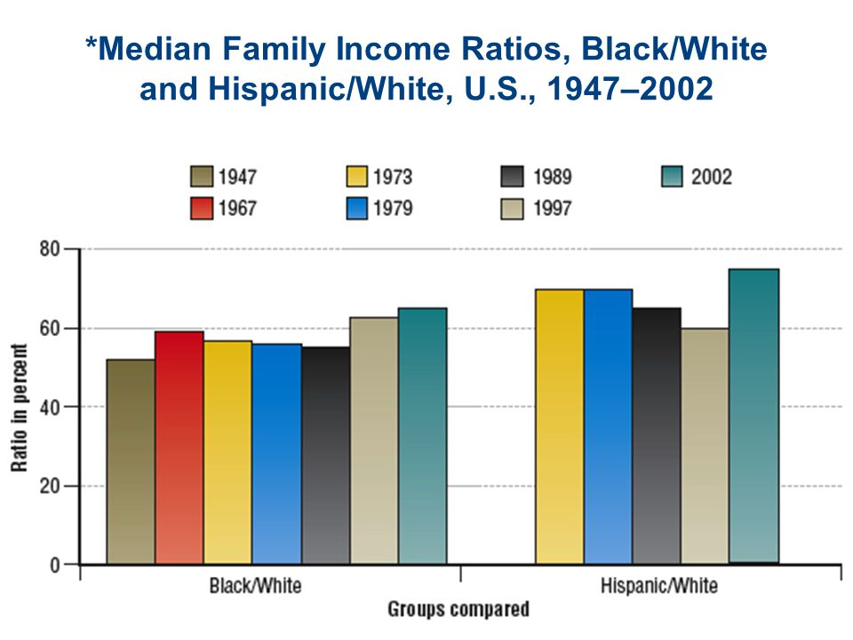 *Median Family Income Ratios, Black/White and Hispanic/White, U.S., 1947–2002