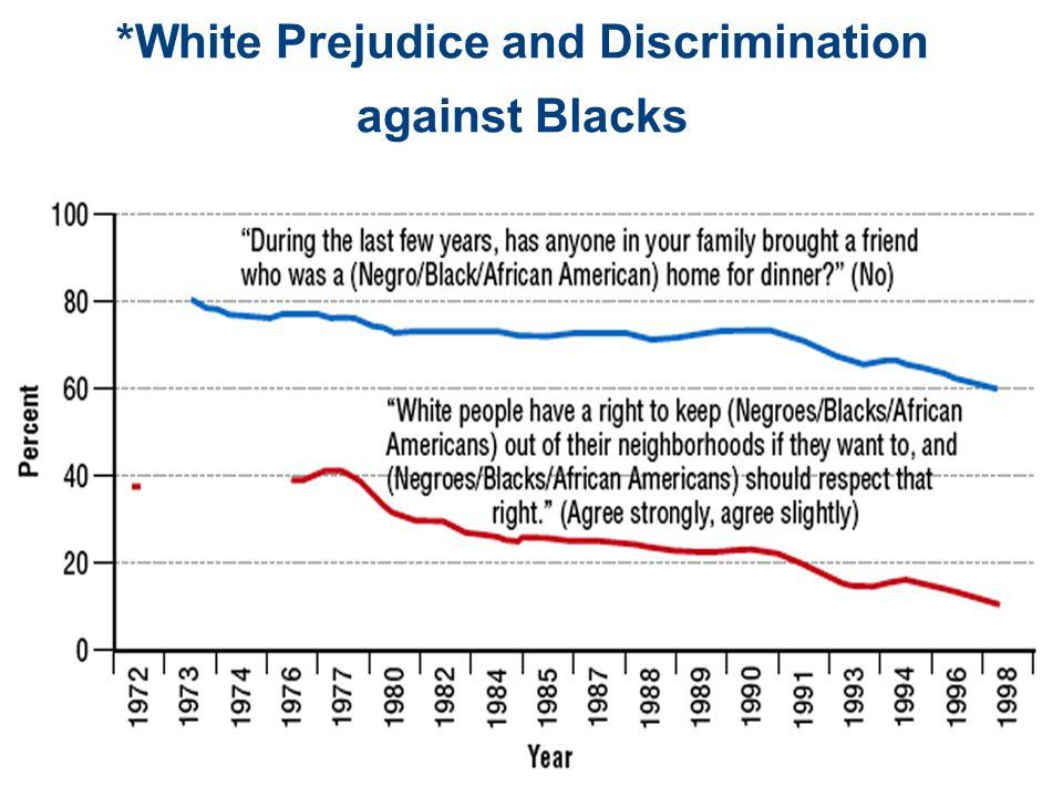 *White Prejudice and Discrimination against Blacks