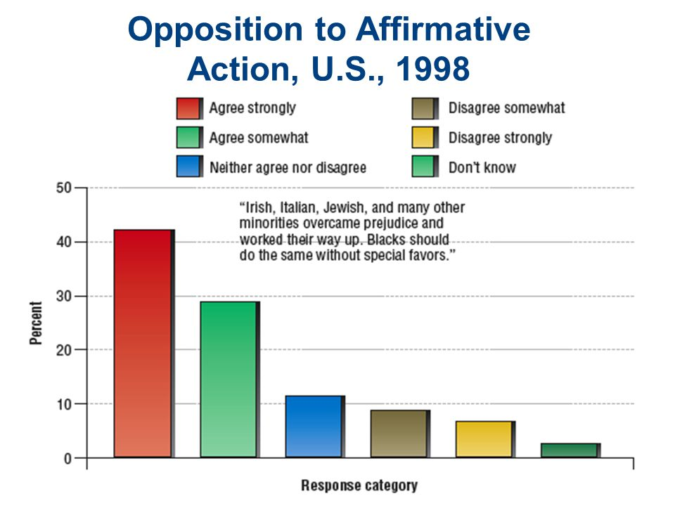 Opposition to Affirmative Action, U.S., 1998
