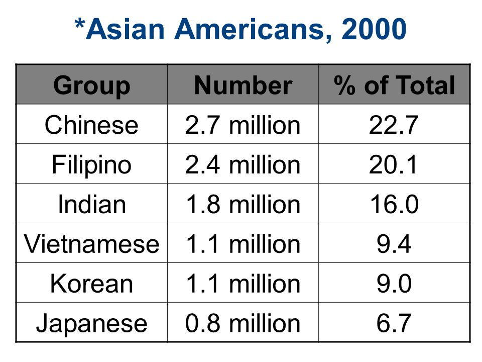 *Asian Americans, 2000 GroupNumber% of Total Chinese2.7 million22.7 Filipino2.4 million20.1 Indian1.8 million16.0 Vietnamese1.1 million9.4 Korean1.1 million9.0 Japanese0.8 million6.7