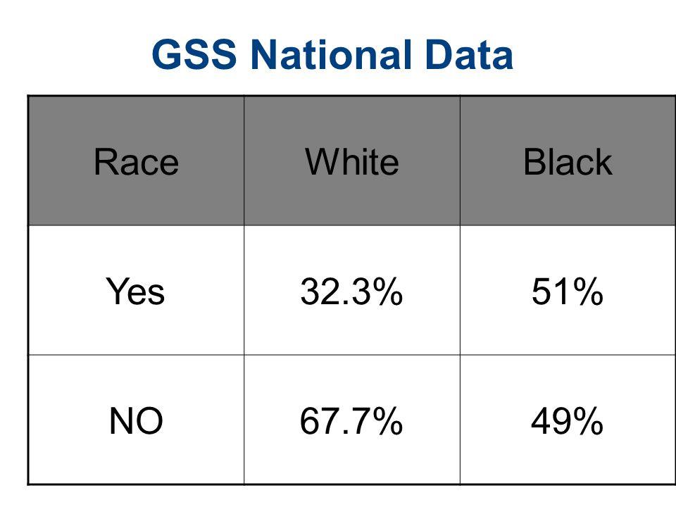 GSS National Data RaceWhiteBlack Yes32.3%51% NO67.7%49%
