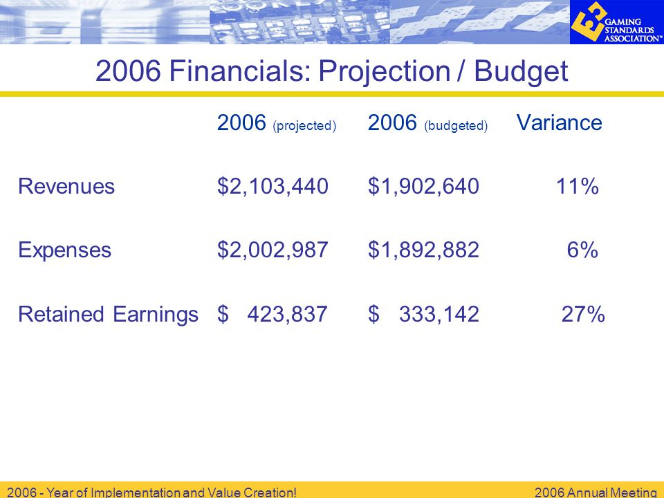 2006 - Year of Implementation and Value Creation!2006 Annual Meeting 2006 Financials: Projection / Budget 2006 (projected) 2006 (budgeted) Variance Revenues$2,103,440 $1,902,640 11% Expenses$2,002,987 $1,892,882 6% Retained Earnings$ 423,837 $ 333,142 27%