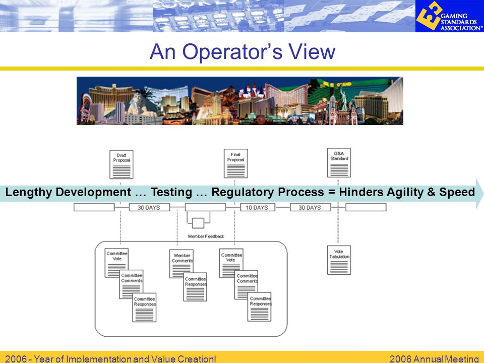 2006 - Year of Implementation and Value Creation!2006 Annual Meeting An Operator's View Lengthy Development … Testing … Regulatory Process = Hinders Agility & Speed