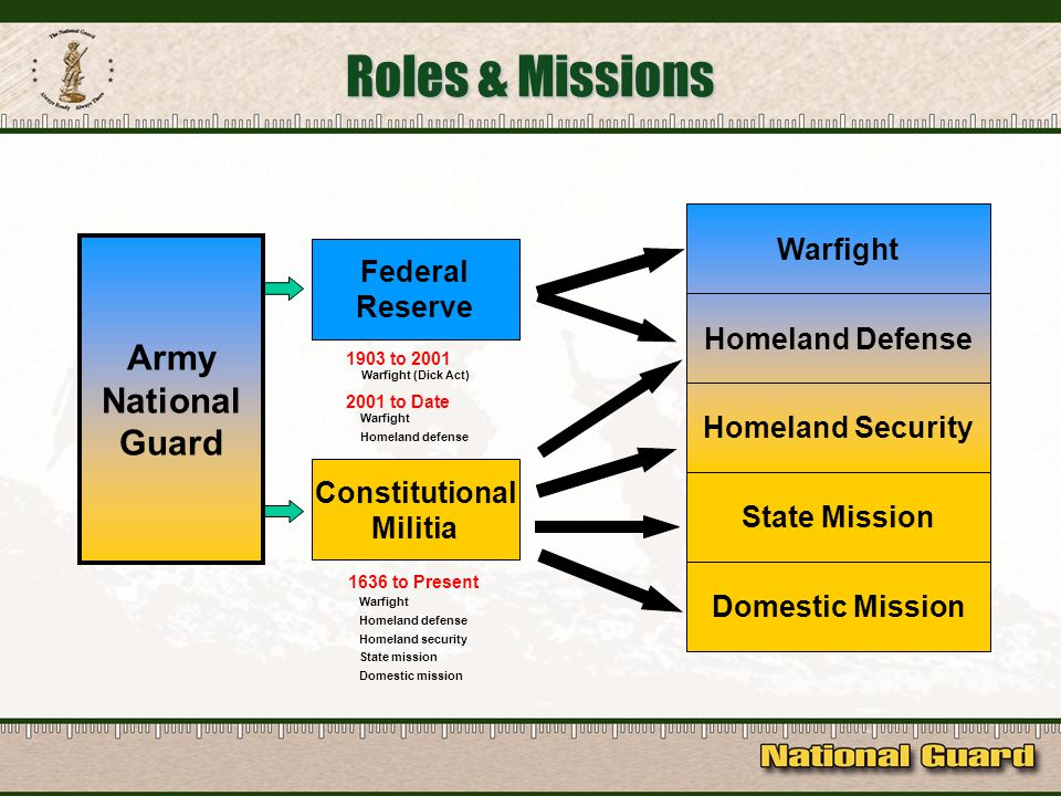 Roles & Missions Constitutional Militia Federal Reserve Domestic Mission State Mission Homeland Security Homeland Defense Warfight 1636 to Present Warfight Homeland defense Homeland security State mission Domestic mission 1903 to 2001 Warfight (Dick Act) 2001 to Date Warfight Homeland defense Army National Guard