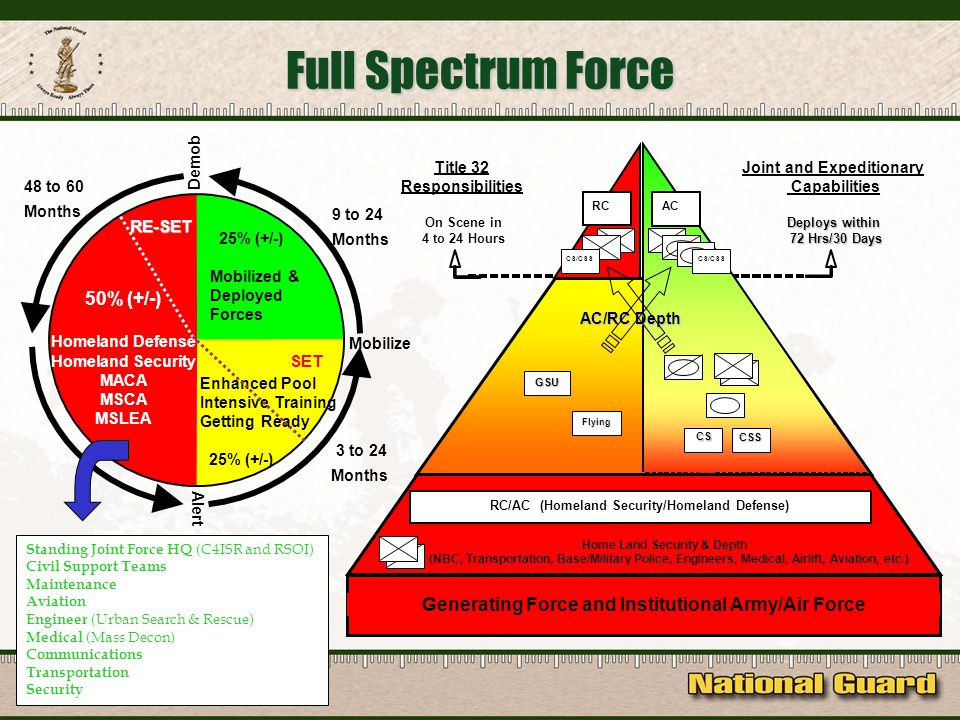 50% (+/-) Homeland Defense Homeland Security MACA MSCA MSLEA Enhanced Pool Intensive Training Getting Ready 25% (+/-) Mobilized & Deployed Forces Title 32 Responsibilities On Scene in 4 to 24 Hours Generating Force and Institutional Army/Air Force Home Land Security & Depth (NBC, Transportation, Base/Military Police, Engineers, Medical, Airlift, Aviation, etc.) RC/AC (Homeland Security/Homeland Defense) RC CS/CSS CS CSS Joint and Expeditionary Capabilities Deploys within 72 Hrs/30 Days 72 Hrs/30 Days AC/RC Depth GSU Flying CS CSS AC CS/CSS Months 48 to 60 Months 3 to 24 Months 9 to 24 Full Spectrum Force SET RE-SET Mobilize Demob Alert Standing Joint Force HQ (C4ISR and RSOI) Civil Support Teams Maintenance Aviation Engineer (Urban Search & Rescue) Medical (Mass Decon) Communications Transportation Security