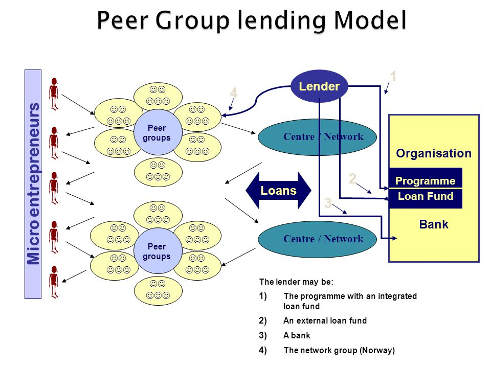 Organisation Bank Programme Loan Fund Centre / Network Loans Centre / Network Peergroups Peergroups Micro entrepreneurs Lender 1 2 3 4 The lender may be: 1) The programme with an integrated loan fund 2) An external loan fund 3) A bank 4) The network group (Norway)
