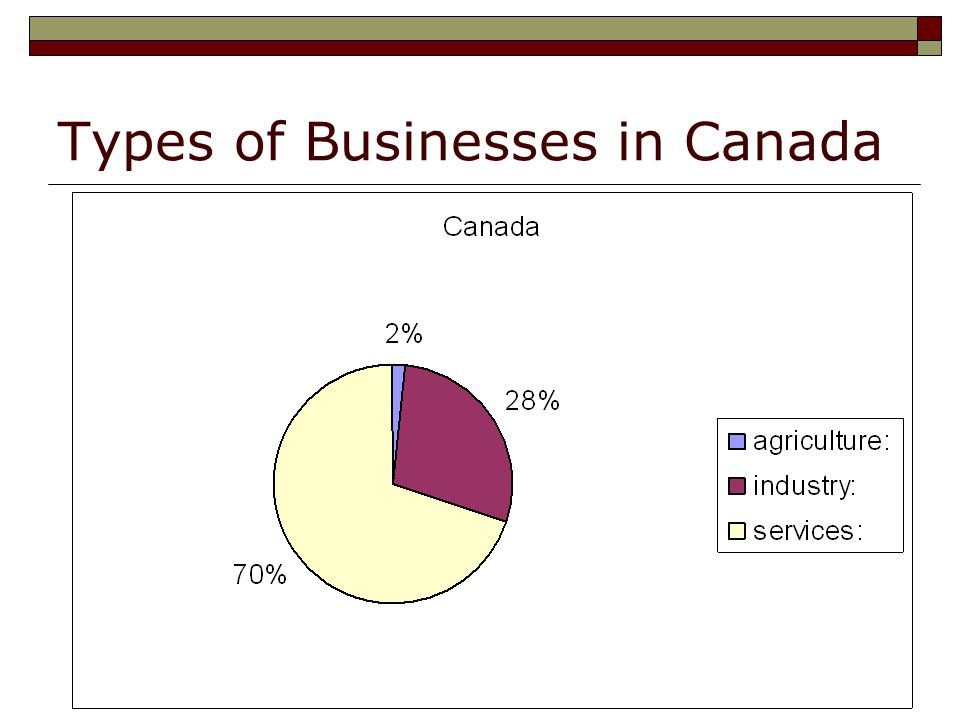 Types of Businesses in Canada
