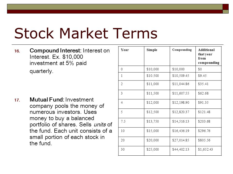 Stock Market Terms 16. Compound Interest: Interest on Interest.