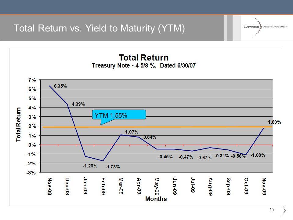 15 Total Return vs. Yield to Maturity (YTM)