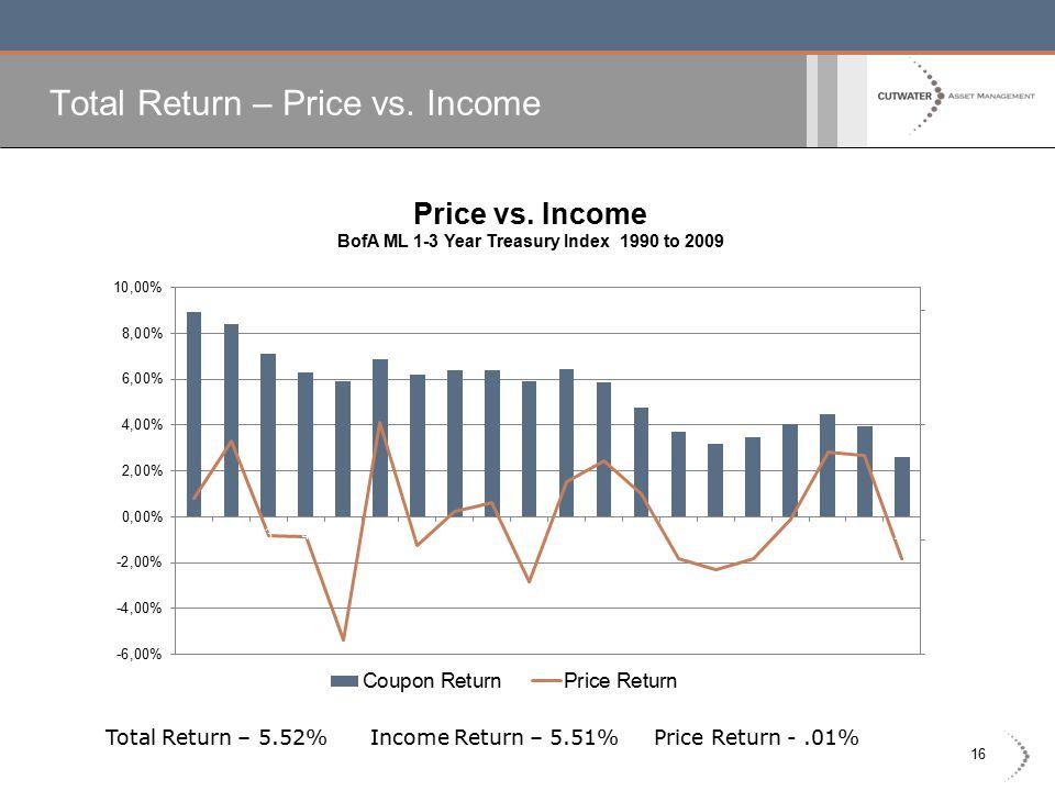 16 Total Return – Price vs. Income Total Return – 5.52% Income Return – 5.51% Price Return -.01%