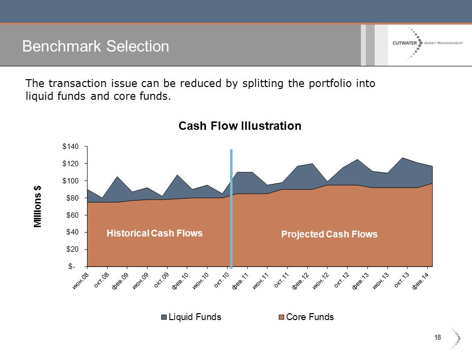 18 Benchmark Selection The transaction issue can be reduced by splitting the portfolio into liquid funds and core funds.