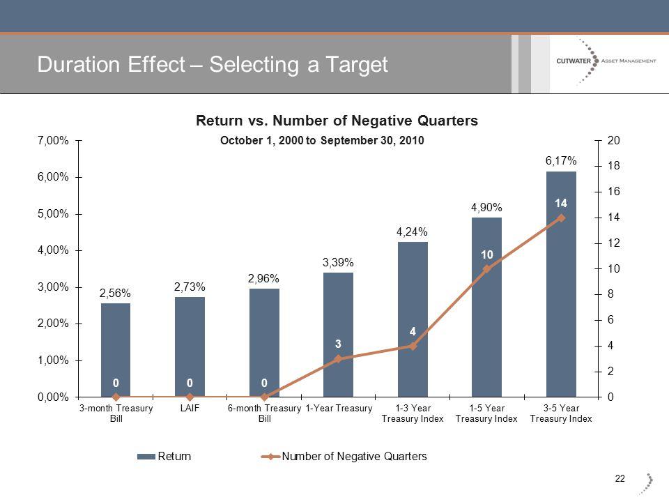 22 Duration Effect – Selecting a Target Return vs. Number of Negative Quarters October 1, 2000 to September 30, 2010