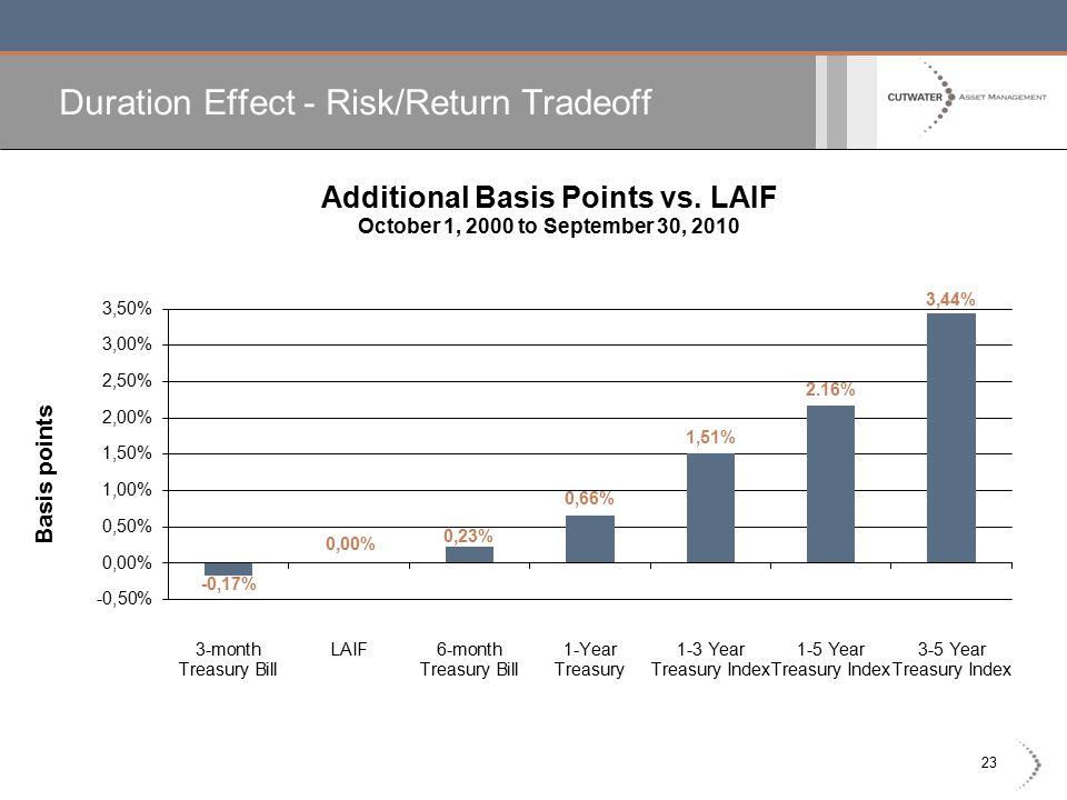 23 Duration Effect - Risk/Return Tradeoff