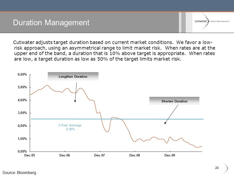 24 Cutwater adjusts target duration based on current market conditions.