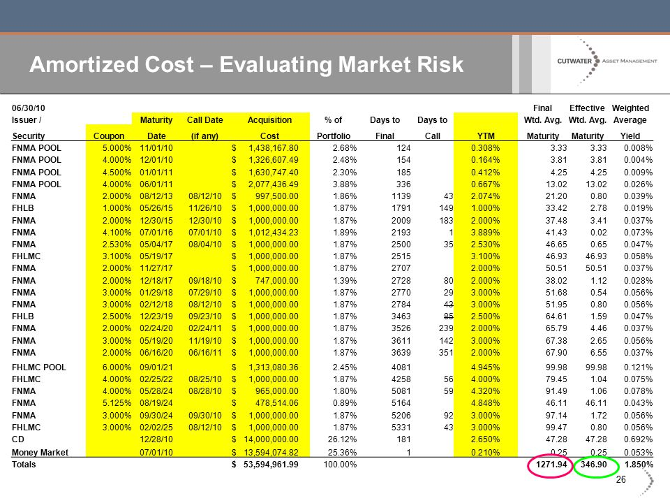 26 Amortized Cost – Evaluating Market Risk 06/30/10FinalEffectiveWeighted Issuer /MaturityCall DateAcquisition% ofDays to Wtd. Avg. Average SecurityCo