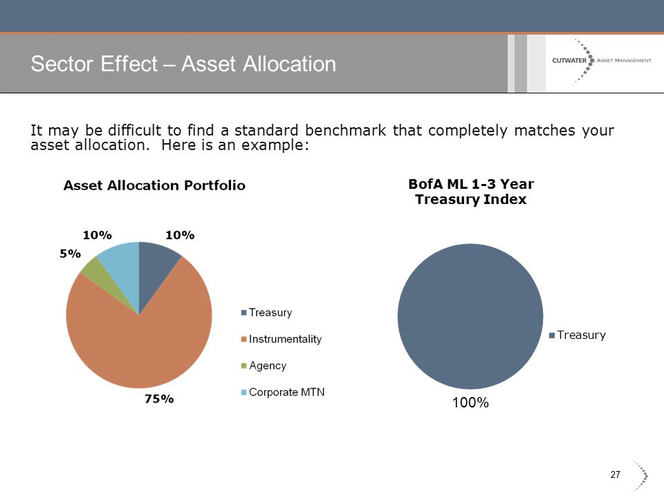 27 Sector Effect – Asset Allocation It may be difficult to find a standard benchmark that completely matches your asset allocation.