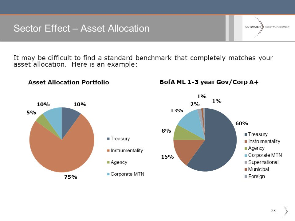 28 Sector Effect – Asset Allocation It may be difficult to find a standard benchmark that completely matches your asset allocation. Here is an example