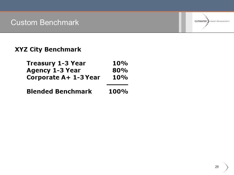 29 Custom Benchmark XYZ City Benchmark Treasury 1-3 Year 10% Agency 1-3 Year 80% Corporate A+ 1-3Year 10% Blended Benchmark100%