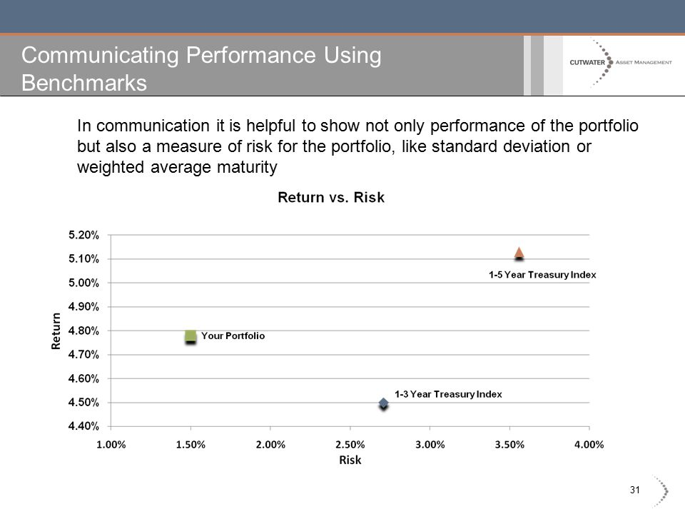 31 Communicating Performance Using Benchmarks In communication it is helpful to show not only performance of the portfolio but also a measure of risk for the portfolio, like standard deviation or weighted average maturity