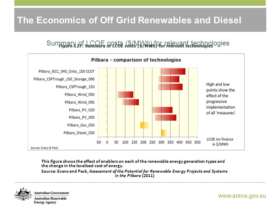 www.arena.gov.au Potential Benefits of Off-Grid RE The Economics of Off Grid Renewables and Diesel This figure shows the effect of enablers on each of the renewable energy generation types and the change in the levelised cost of energy.