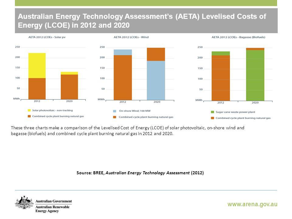 www.arena.gov.au Australian Renewable Energy Agency (ARENA)