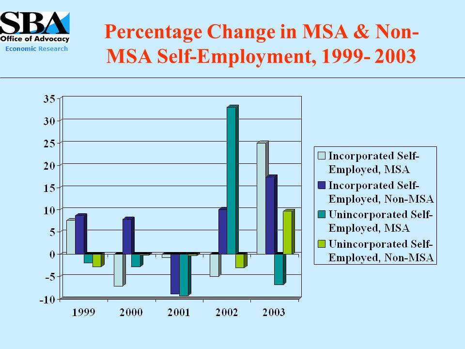 Economic Research Percentage Change in MSA & Non- MSA Self-Employment, 1999- 2003