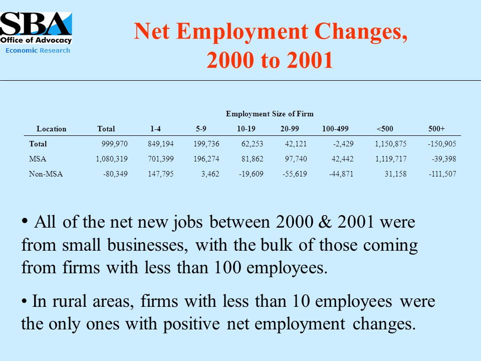 Economic Research Net Employment Changes, 2000 to 2001 All of the net new jobs between 2000 & 2001 were from small businesses, with the bulk of those