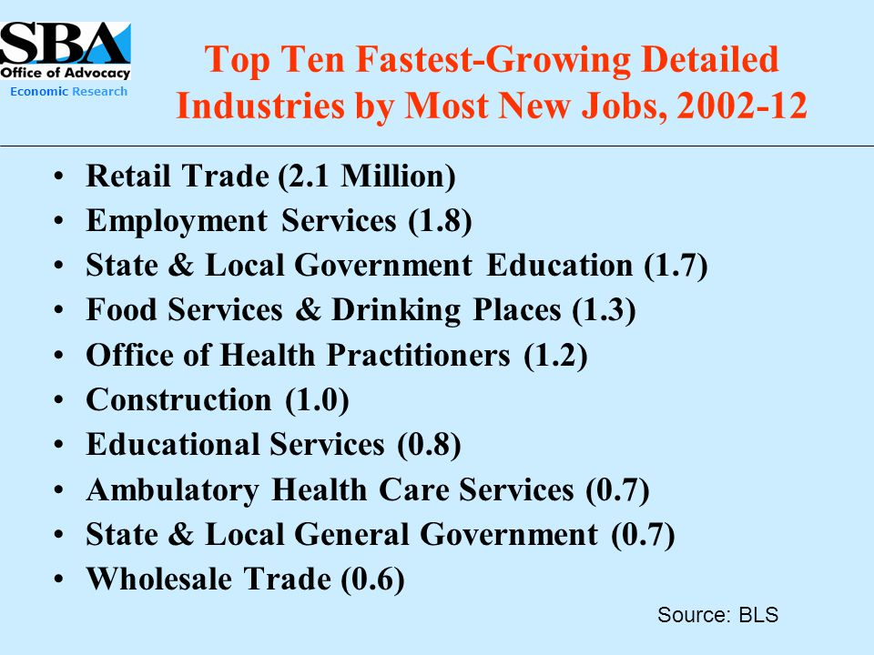 Economic Research Top Ten Fastest-Growing Detailed Industries by Most New Jobs, 2002-12 Retail Trade (2.1 Million) Employment Services (1.8) State & L