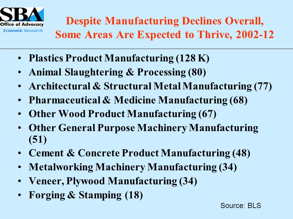 Economic Research Despite Manufacturing Declines Overall, Some Areas Are Expected to Thrive, 2002-12 Plastics Product Manufacturing (128 K) Animal Sla