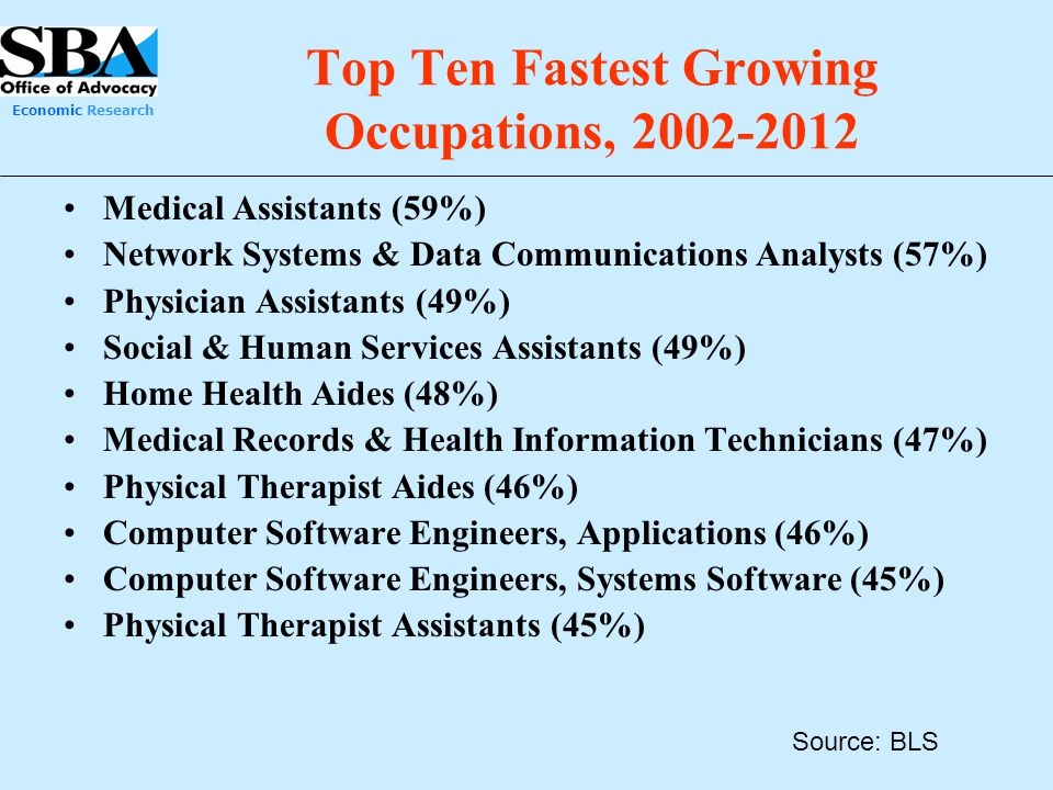 Economic Research Top Ten Fastest Growing Occupations, 2002-2012 Medical Assistants (59%) Network Systems & Data Communications Analysts (57%) Physici