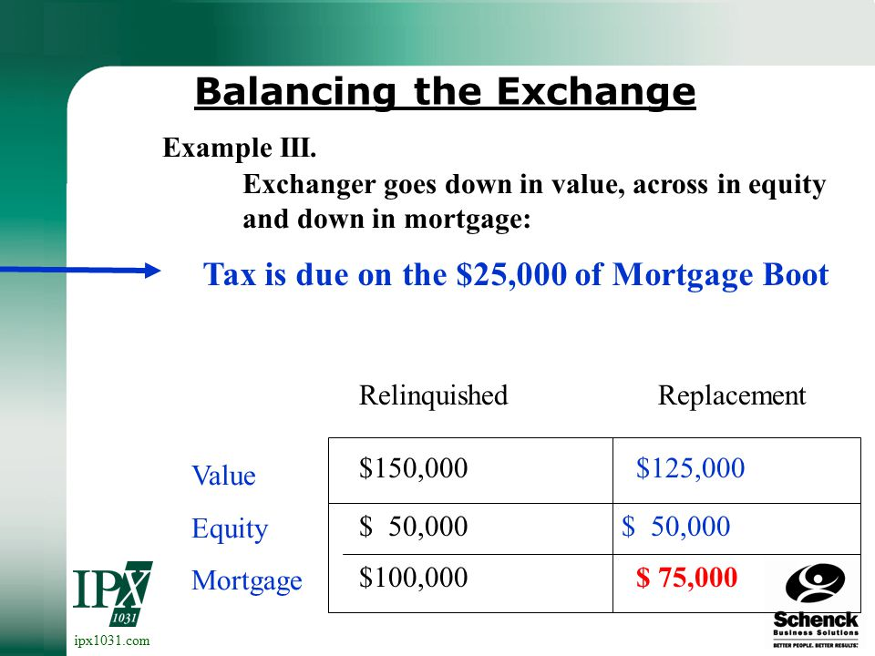 ipx1031.com Balancing the Exchange Value Equity Mortgage Relinquished Replacement Exchanger goes up in value, up in mortgage and keeps $10,000 of net proceeds: $150,000 $ 50,000 $100,000 $225,000 $40,000 $185,000 Example II.