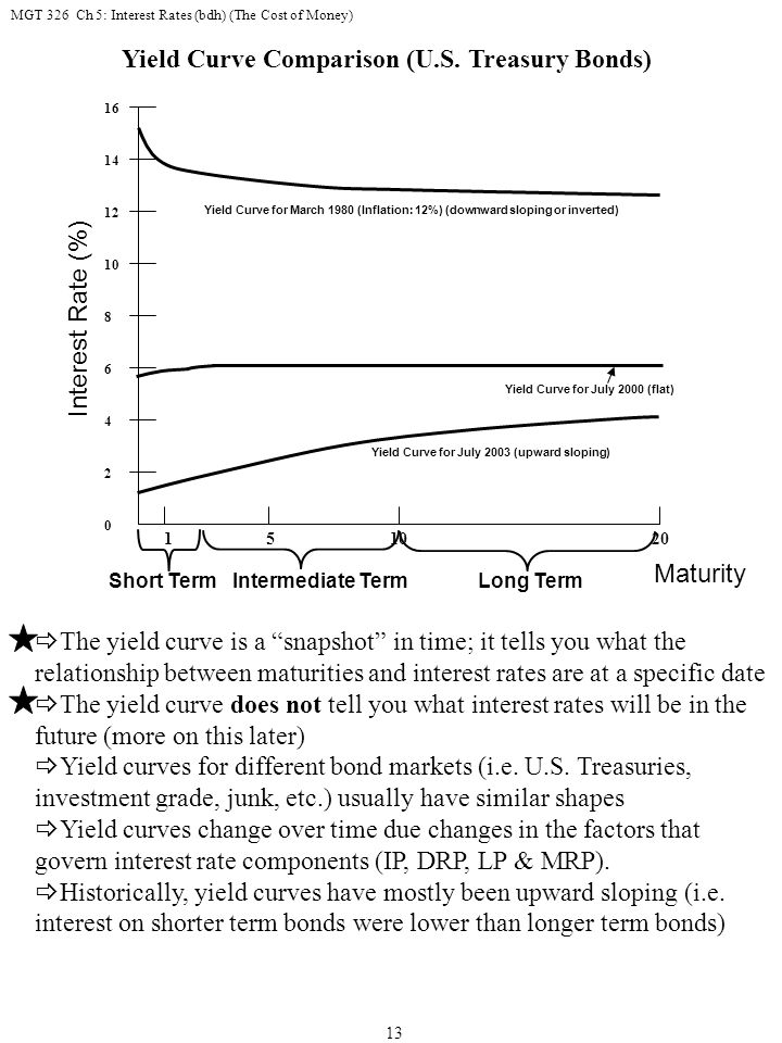 MGT 326 Ch 5: Interest Rates (bdh) (The Cost of Money) 13 16 14 12 10 8 6 4 2 0 Interest Rate (%) 1 51020 Yield Curve for March 1980 (Inflation: 12%) (downward sloping or inverted) Short Term Intermediate Term Long Term Maturity Yield Curve Comparison (U.S.