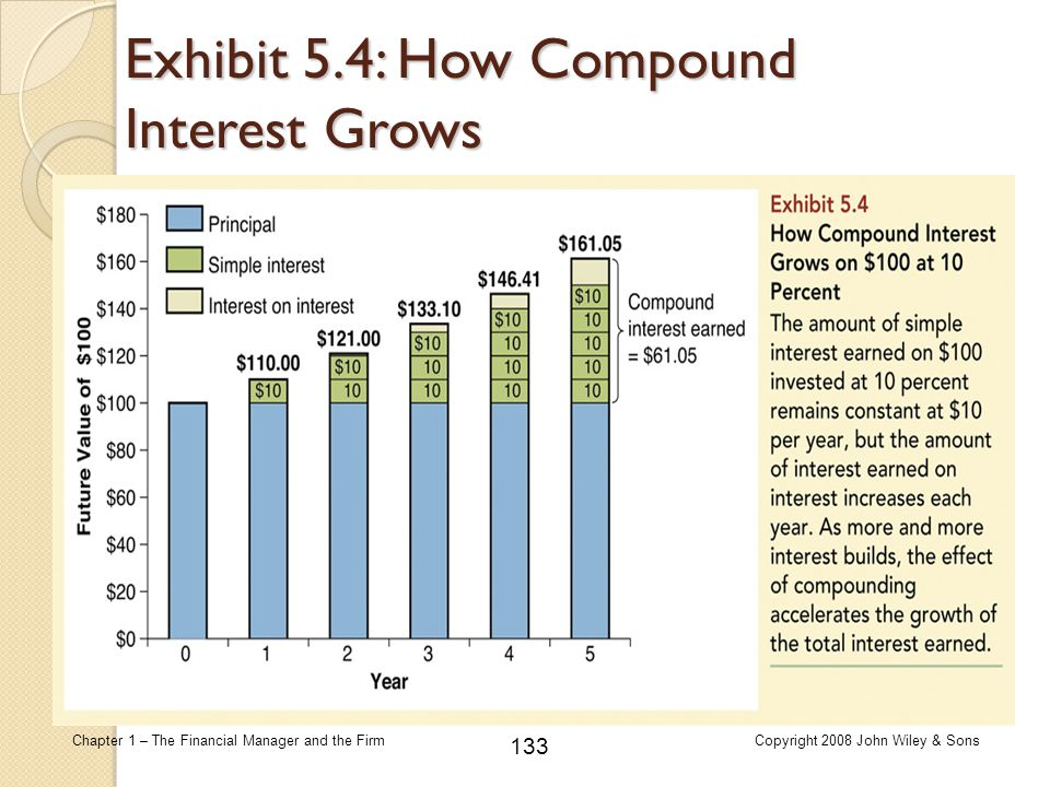 133 Chapter 1 – The Financial Manager and the FirmCopyright 2008 John Wiley & Sons Exhibit 5.4: How Compound Interest Grows