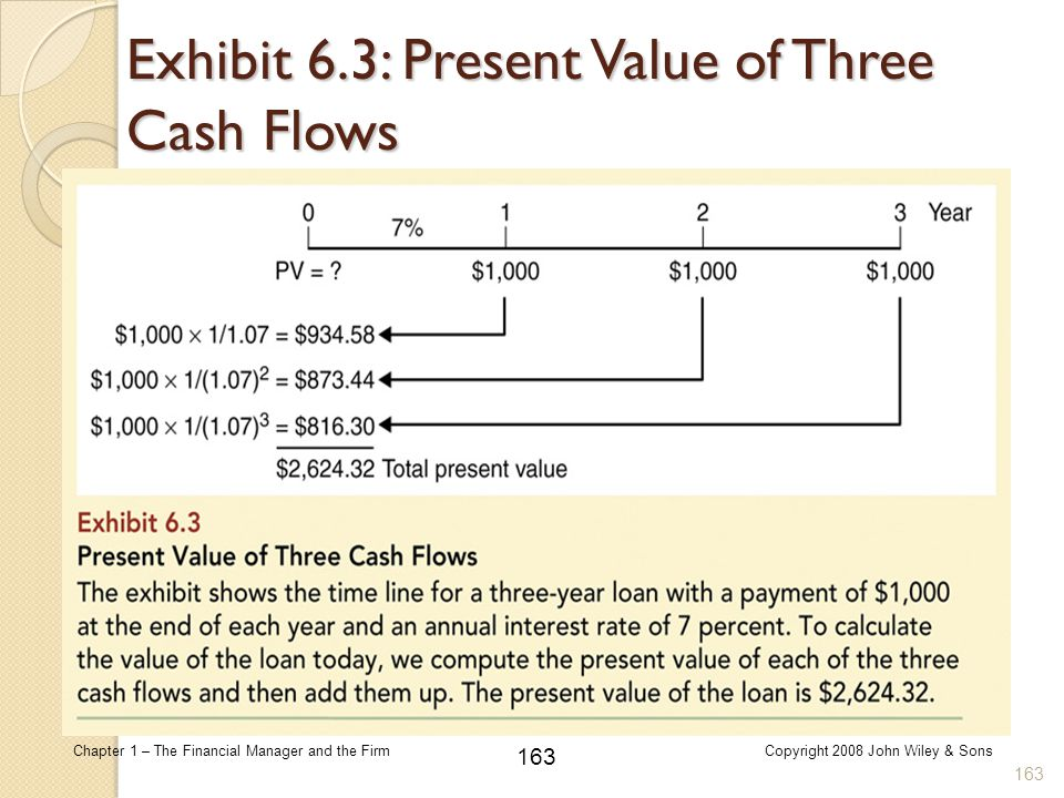 163 Chapter 1 – The Financial Manager and the FirmCopyright 2008 John Wiley & Sons Exhibit 6.3: Present Value of Three Cash Flows 163