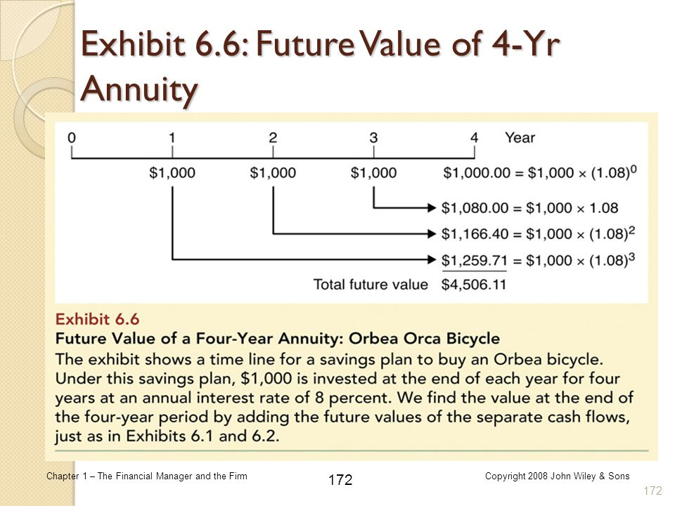 172 Chapter 1 – The Financial Manager and the FirmCopyright 2008 John Wiley & Sons Exhibit 6.6: Future Value of 4-Yr Annuity 172