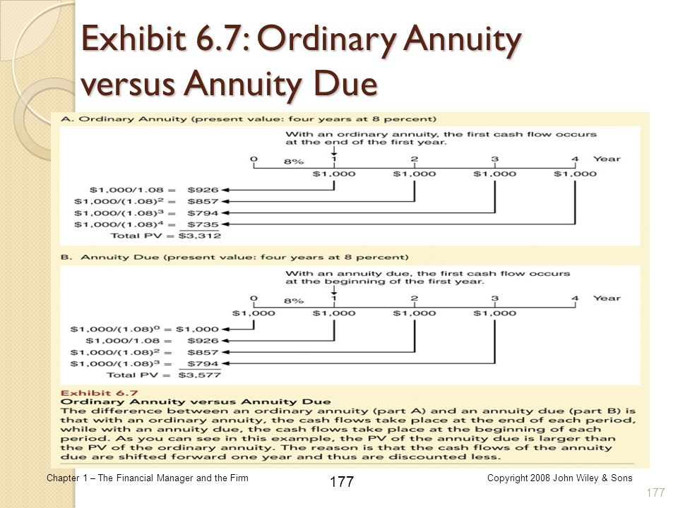 177 Chapter 1 – The Financial Manager and the FirmCopyright 2008 John Wiley & Sons Exhibit 6.7: Ordinary Annuity versus Annuity Due 177