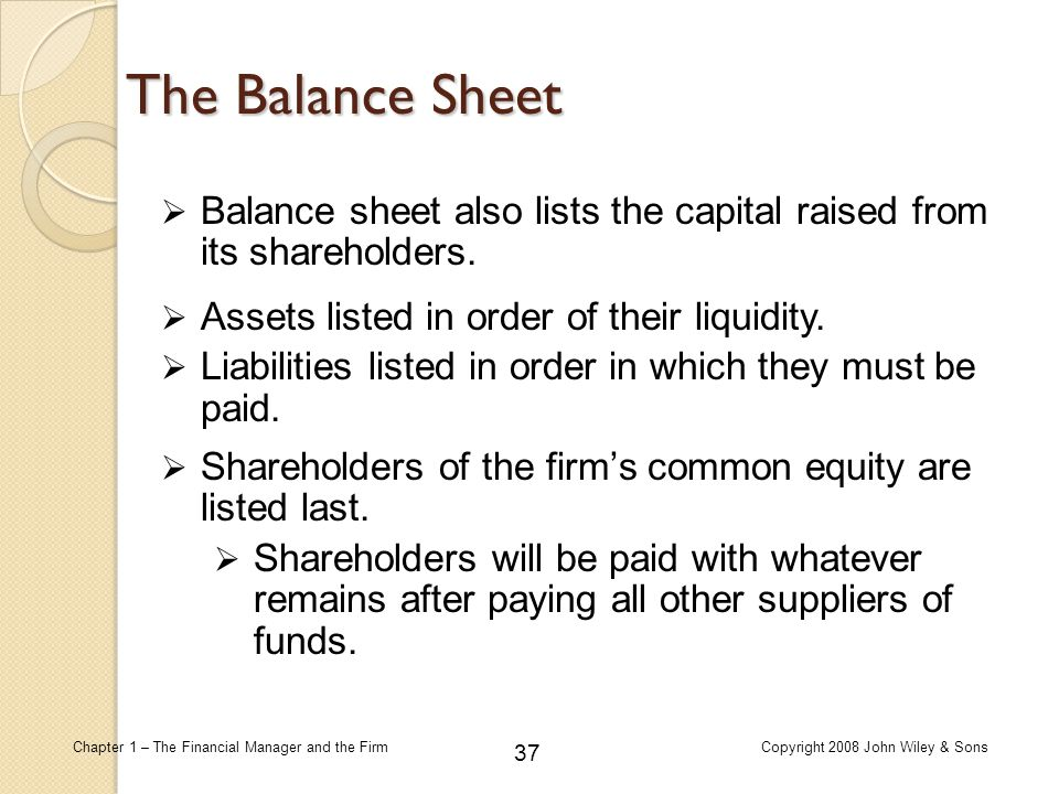 37 Chapter 1 – The Financial Manager and the FirmCopyright 2008 John Wiley & Sons  Balance sheet also lists the capital raised from its shareholders.