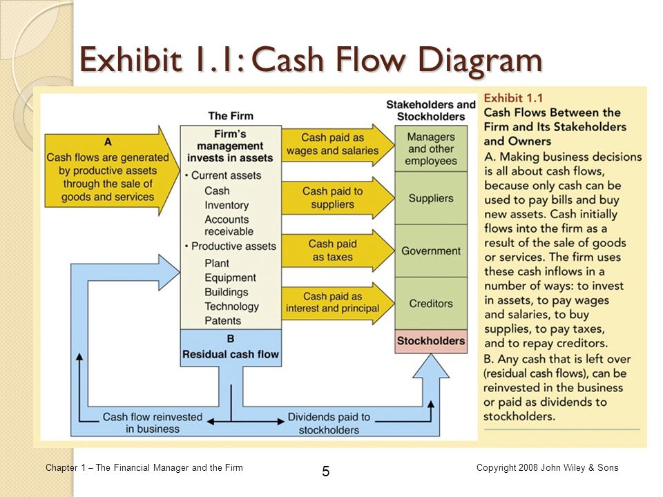 6 Chapter 1 – The Financial Manager and the FirmCopyright 2008 John Wiley & Sons The Role of the Financial Manager It is all about cash flows  A firm is unprofitable when it fails to generate sufficient cash flows.