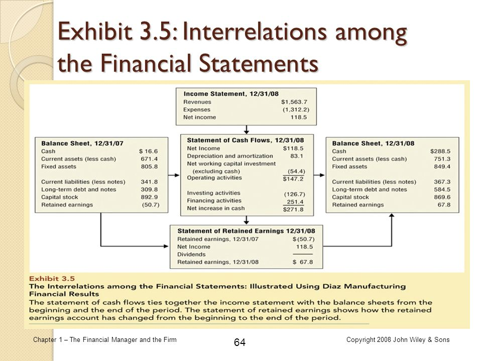 64 Chapter 1 – The Financial Manager and the FirmCopyright 2008 John Wiley & Sons Exhibit 3.5: Interrelations among the Financial Statements