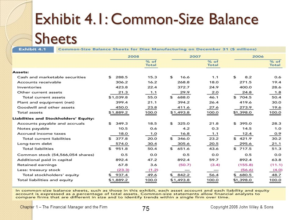 75 Chapter 1 – The Financial Manager and the FirmCopyright 2008 John Wiley & Sons Exhibit 4.1: Common-Size Balance Sheets