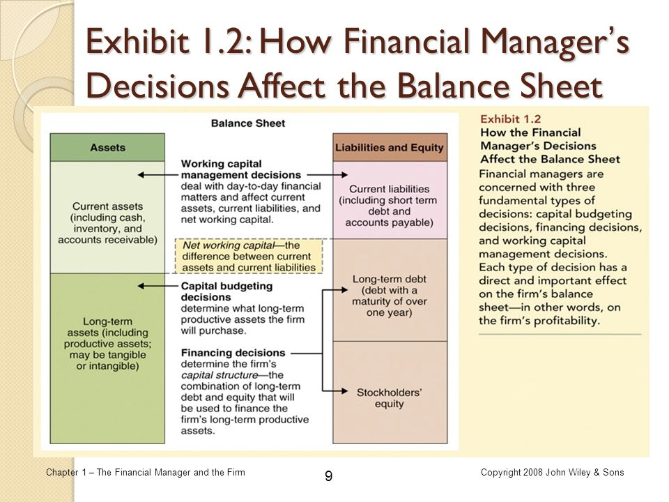 210 Chapter 1 – The Financial Manager and the FirmCopyright 2008 John Wiley & Sons Risk and Diversification  Expected return of each asset must be found before applying either of the two above formulas; fraction of portfolio invested in each asset must also be known.