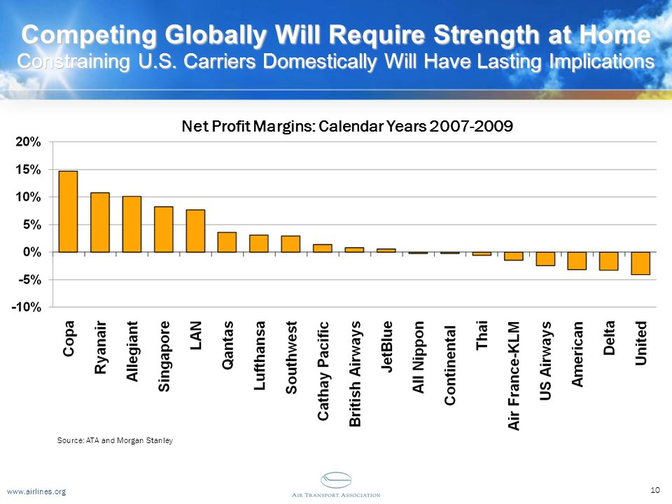 www.airlines.org Competing Globally Will Require Strength at Home Constraining U.S. Carriers Domestically Will Have Lasting Implications Source: ATA a