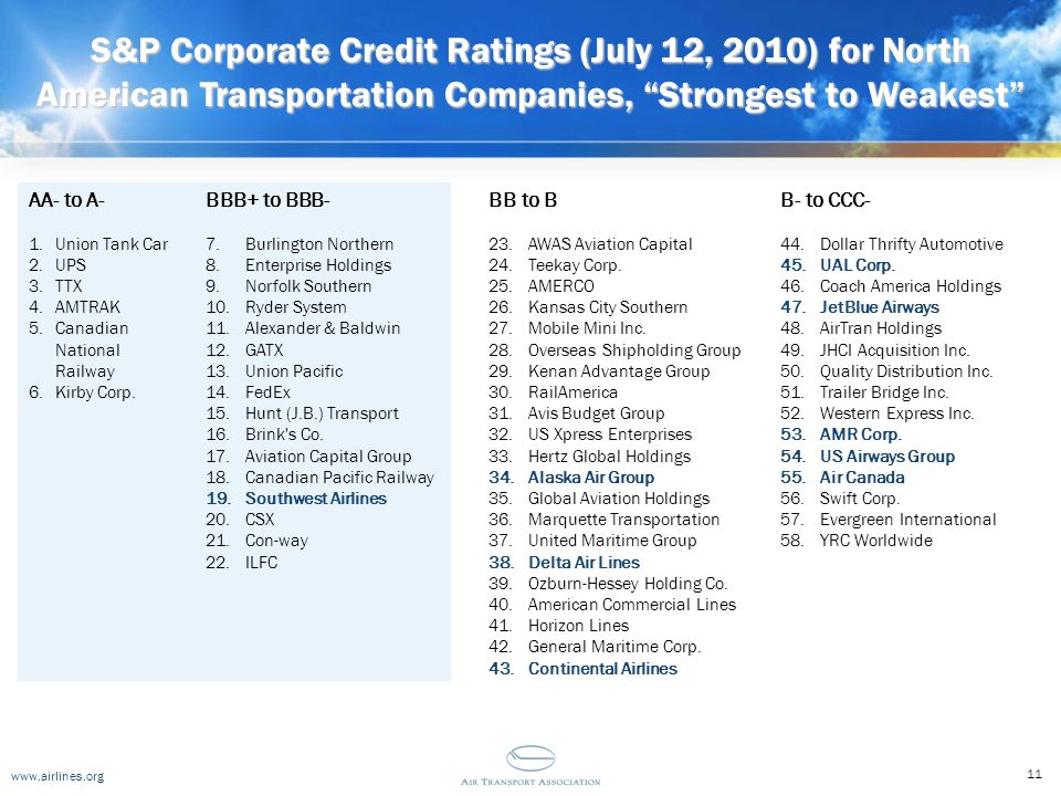 """www.airlines.org S&P Corporate Credit Ratings (July 12, 2010) for North American Transportation Companies, """"Strongest to Weakest"""" 1.Union Tank Car 2.U"""