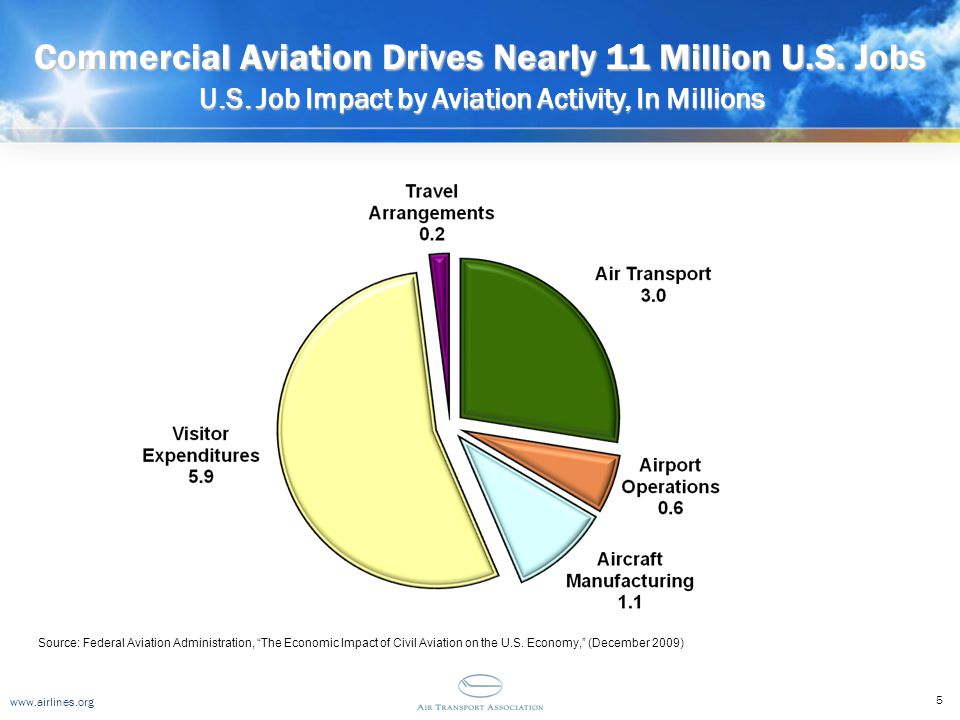 www.airlines.org Commercial Aviation Drives Nearly 11 Million U.S. Jobs 5 U.S. Job Impact by Aviation Activity, In Millions Source: Federal Aviation A