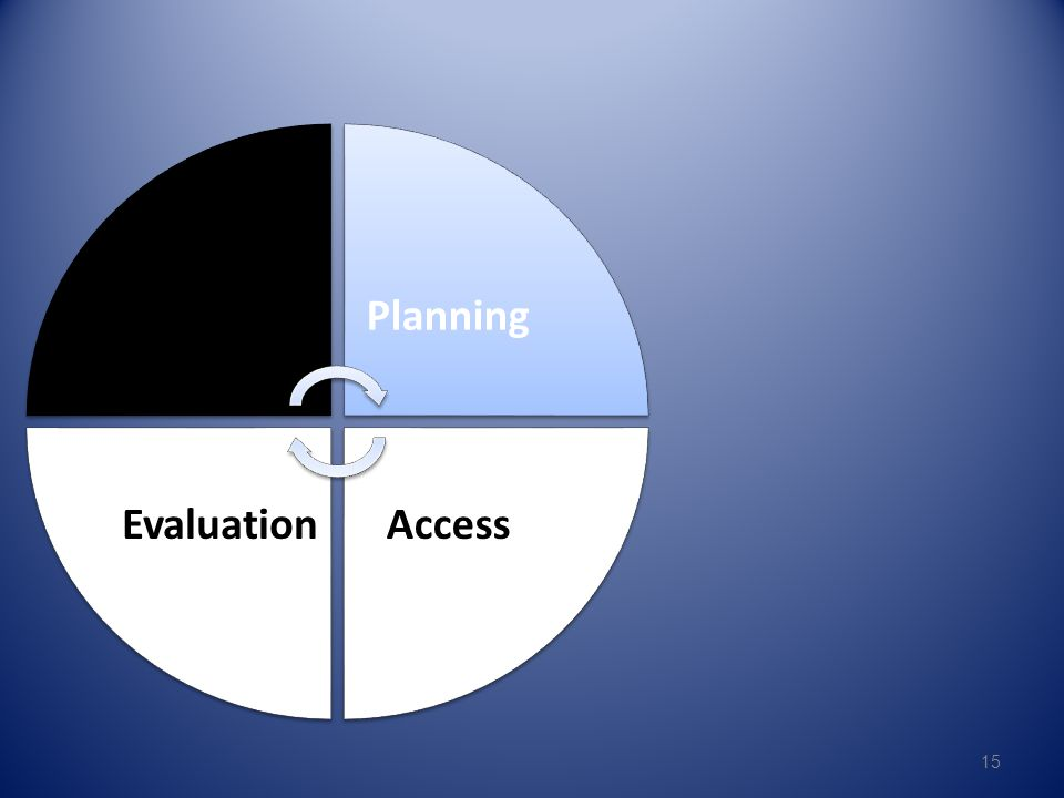 Assessment Planning Access Evaluation 15