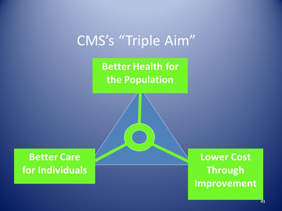 Better Health for the Population Better Care for Individuals Lower Cost Through Improvement CMS's Triple Aim 41