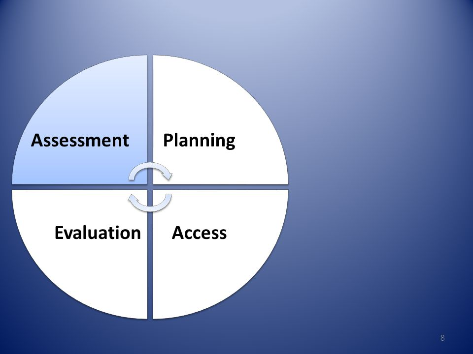 Assessment Planning Access Evaluation 8