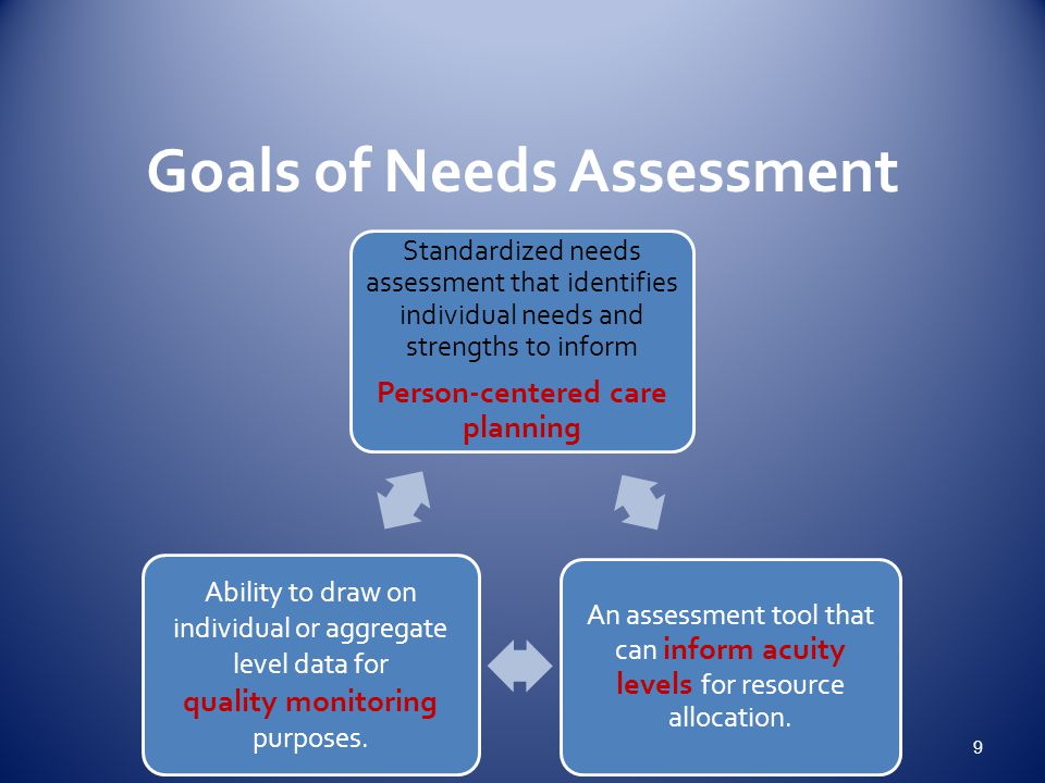 Goals of Needs Assessment Standardized needs assessment that identifies individual needs and strengths to inform Person-centered care planning An assessment tool that can inform acuity levels for resource allocation.