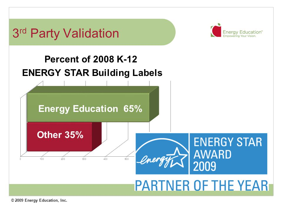 © 2009 Energy Education, Inc.
